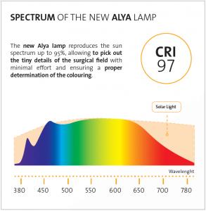 Spectrum of the new ALYA Lamp